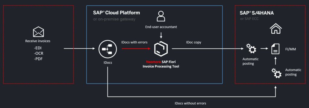 Process Flow, Features