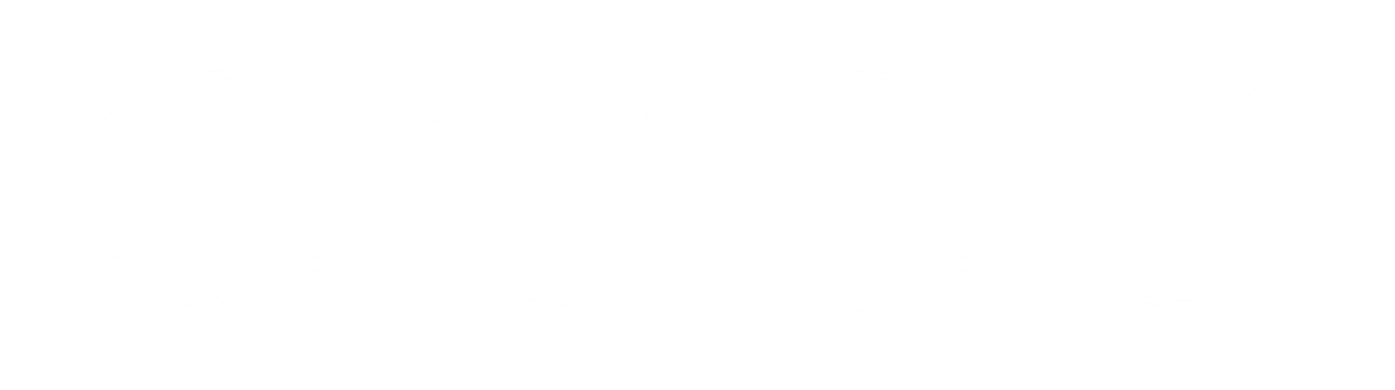 Development, UI & UX, Application